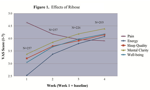 Effects of Ribose